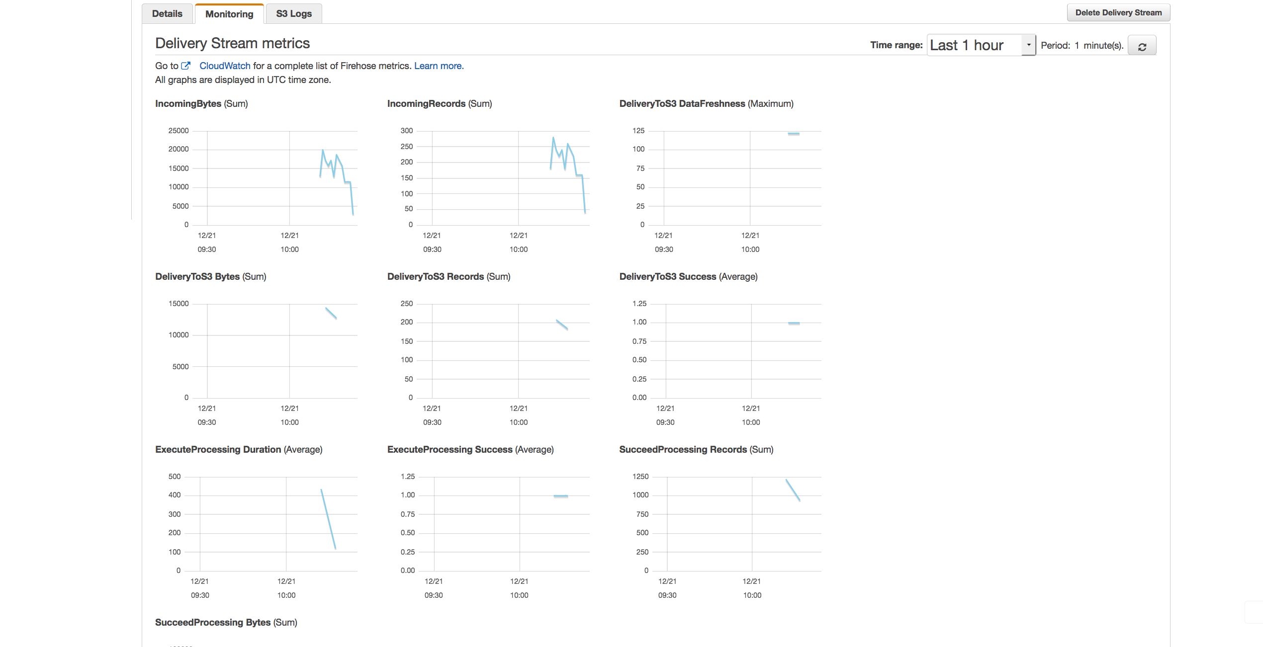 Amazon kinesis firehose data transformation with aws lambda aws alt text malvernweather Images