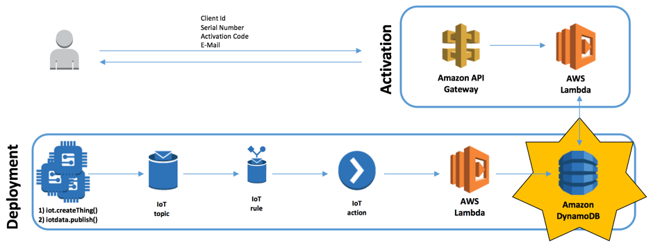 Implementing a Serverless AWS IoT Backend with AWS Lambda and Amazon