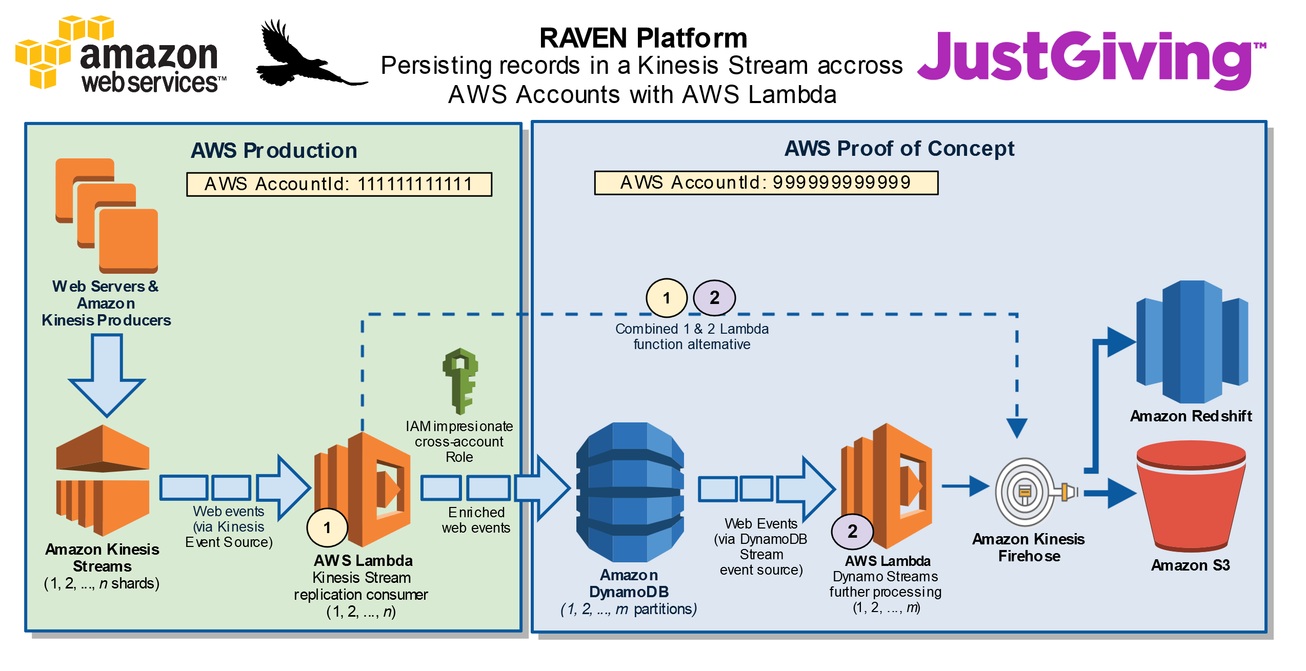 Serverless Cross Account Stream Replication Using AWS Lambda, Amazon