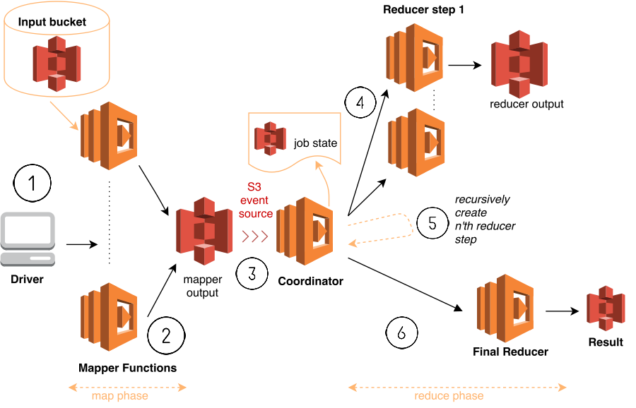 ad hoc big data processing made simple with serverless mapreduce aws compute blog. Black Bedroom Furniture Sets. Home Design Ideas