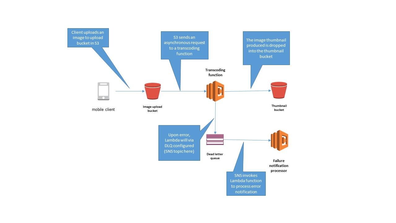 Robust Serverless Application Design with AWS Lambda Dead