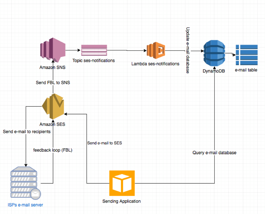 Maintaining a Healthy Email Database with AWS Lambda, Amazon SNS ...