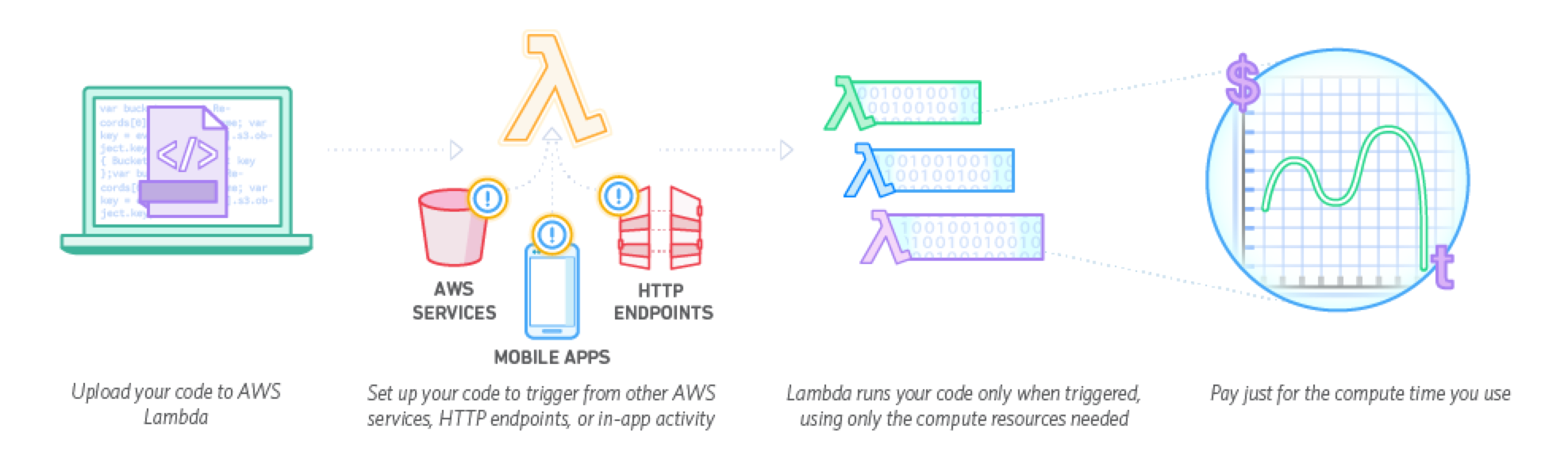 Powering Mobile Backend Services with AWS Lambda and Amazon