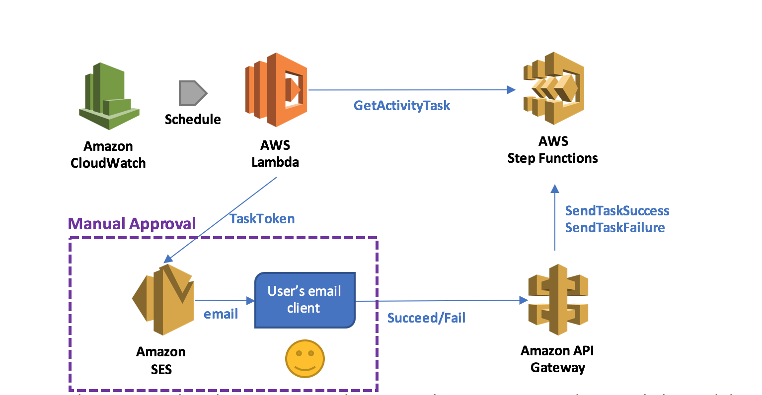 Intégration d'Amazon API Gateway avec AWS Step Functions